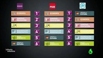 Vuelve 'Gobernar es priorizar': ¿cuáles son las prioridades del PP, PSOE, Podemos y Ciudadanos?