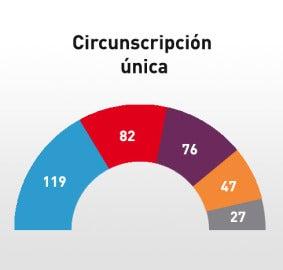 Representación del Congreso bajo circunscripción única
