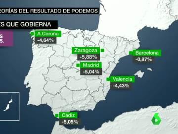 Análisis y teorías del resultado de Podemos: ¿dónde está el millón de votos que se quedó por el camino?