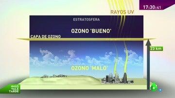 Altas radiaciones, irrita las vías respiratorias... ¿Qué es y cómo se forma el ozono 'malo' que recibimos del sol?
