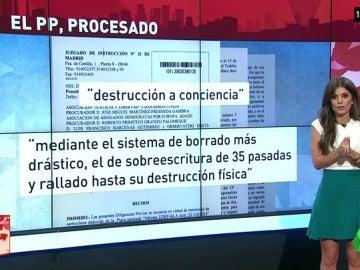 La juez destaca que el PP realizó una sobreescritura de 35 pasadas hasta la destrucción física de los ordenadores