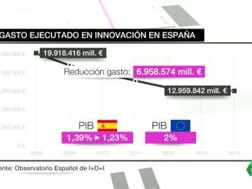 La inversión en I+D de España, alejada de la media de la UE pese a los hitos de nuestra tecnología