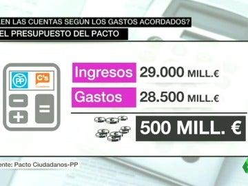 """¿Salen las cuentas del pacto entre el PP y Ciudadanos? Los expertos ven unas bases son """"poco sólidas"""""""