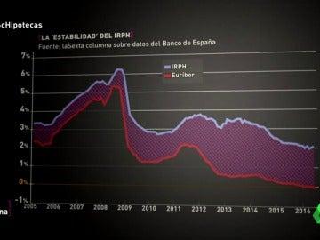 El IRPH, la cláusula suelo... Los otros dramas hipotecarios de los españoles