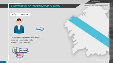 La investidura del presidente de la Xunta