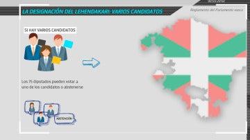 La designación del lehendakari en País Vasco