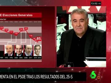 """García Ferreras: """"Rubalcaba hundió prácticamente el PSOE pero llegó Pedro Sánchez y excavó en el hoyo"""""""