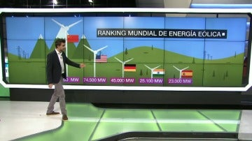 Frame 72.101732 de: ¿Cumplirá España el objetivo sobre energía eólica fijado por el Gobierno para 2020?