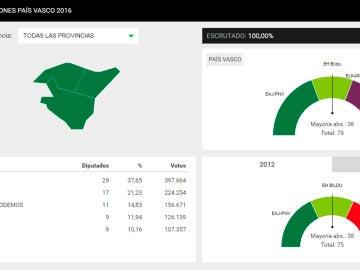 Los resultados de las elecciones en País Vasco