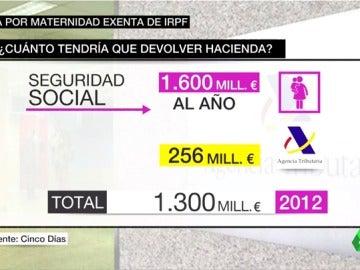 Frame 73.764001 de: Hacienda tendrá que devolver a una mujer el IRPF de la prestación por maternidad