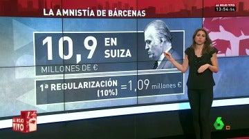 Frame 36.784249 de: Luis Bárcenas se acogió a la amnistía fiscal de Montoro para regular 21,9 millones de Suiza pero sólo pagó 1,4