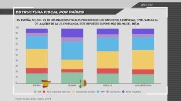 Estructura fiscal por países en la Unión Europea