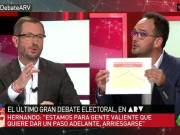 """Hernando a Maroto: """"¿Una máquina de parados el PSOE? Mira este gráfico, no está manipulado como el de Casado"""""""