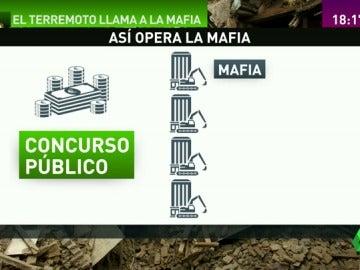 El drama del terremoto en Italia, una oportunidad de negocio para la mafia del país
