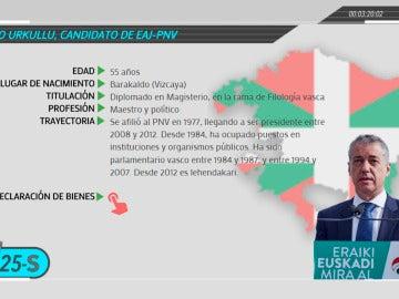 Los candidatos a lehendakari en el País Vasco