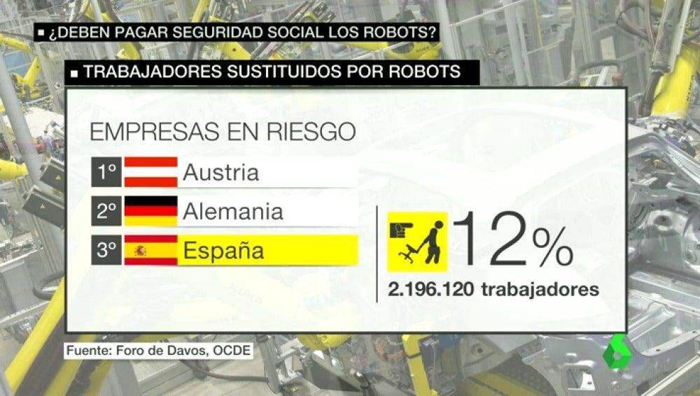 Trabajadores en riesgo de ser sustituidos por robots (Fuente: http://fotografias.lasexta.com//clipping/cmsimages02//2016/10/17/E4D6417E-85F4-4E9A-BC2A-B656B9C57B7C/58.jpg)