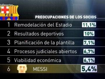 Las preocupaciones de los socios del Barcelona