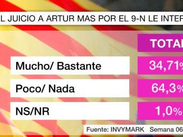 Barómetro de laSexta sobre Cataluña