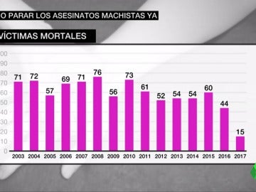 Frame 40.366666 de: asesinatos machistas