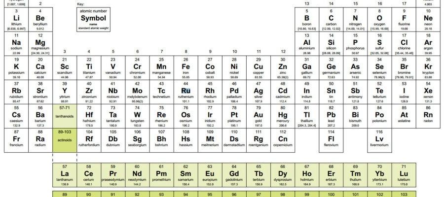 Tecnoxplora los cuatro elementos qumicos sin nombre pero con tecnoxplora los cuatro elementos qumicos sin nombre pero con muchos padres urtaz Images