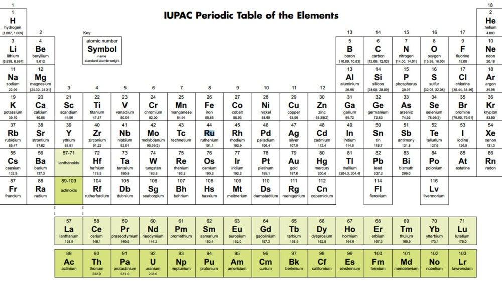 Tecnoxplora los cuatro elementos qumicos sin nombre pero con tabla peridica de los elementos urtaz Images