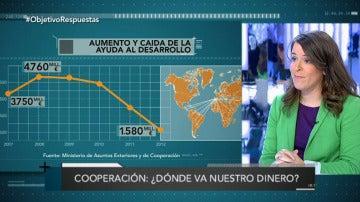 Cooperación: ¿dónde va nuestro dinero?