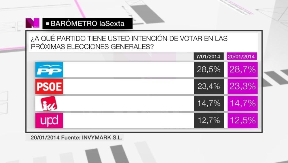 El PP suma en intención de voto y se distancia del PSOE en más de un 5%