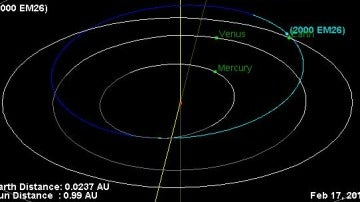 Trayectoria del asteroide 2000 EM26 donde aparece destacado el punto de máximo acercamiento a nuestro planeta