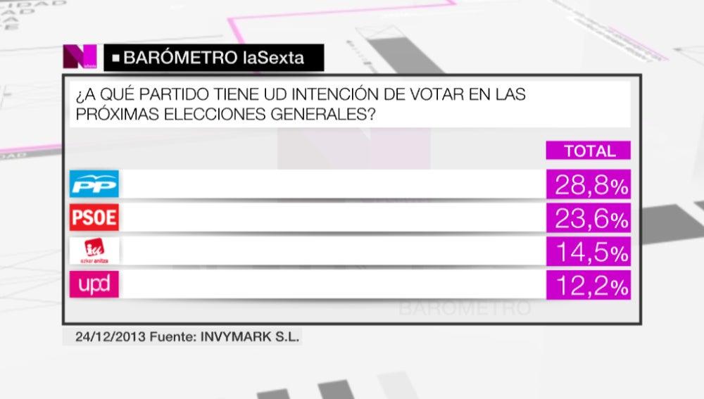 El 28,8% de los españoles volvería a votar al PP en las próximas elecciones