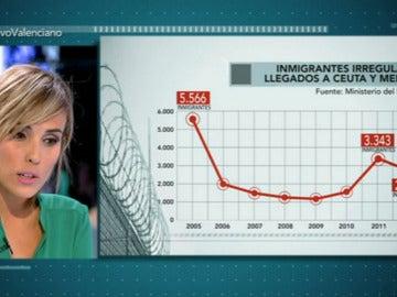 """Natalia Hernández: """"La llegada de inmigrantes ha caído en un 90% desde 2005"""""""
