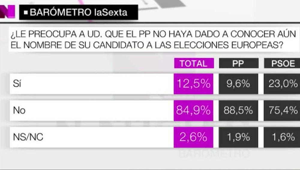 Al 85% de los españoles no les preocupa no conocer al candidato popular para las europeas