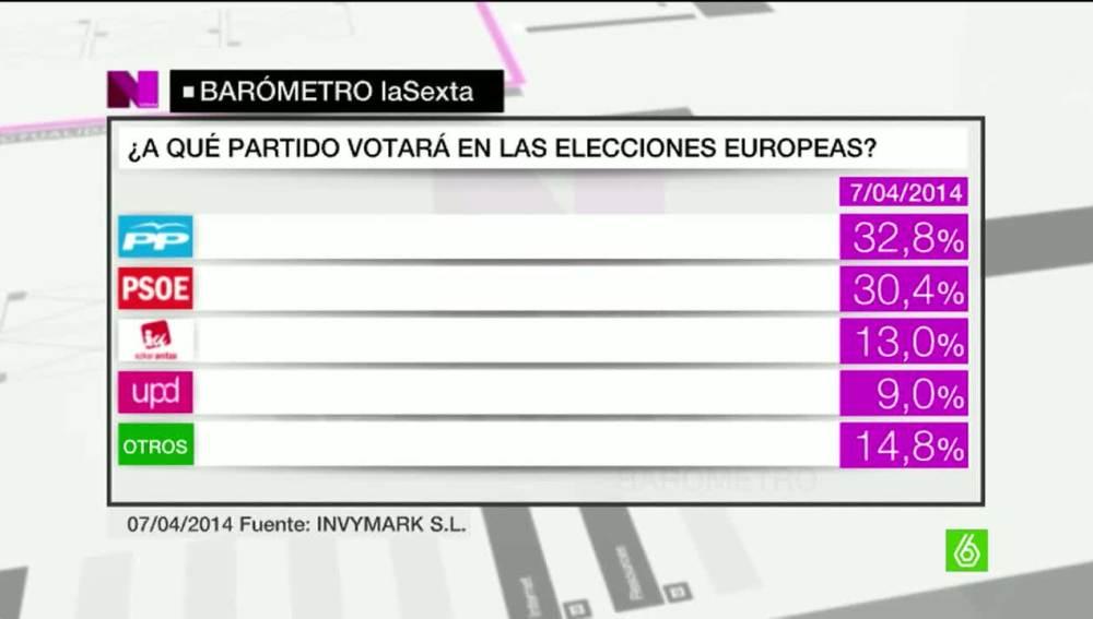 Así se repartirán las votaciones en las próximas elecciones europeas