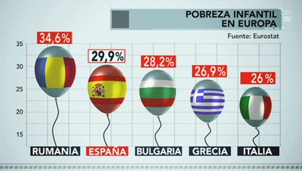 España es el segundo país con más riesgo de pobreza infantil de Europa