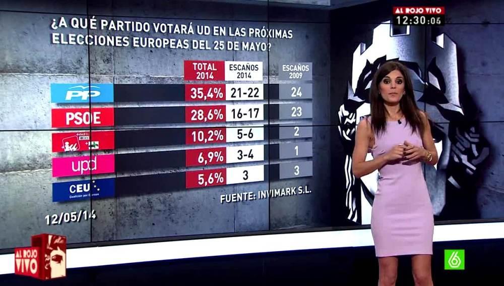 Lorena Baeza analiza el barómetro de laSexta