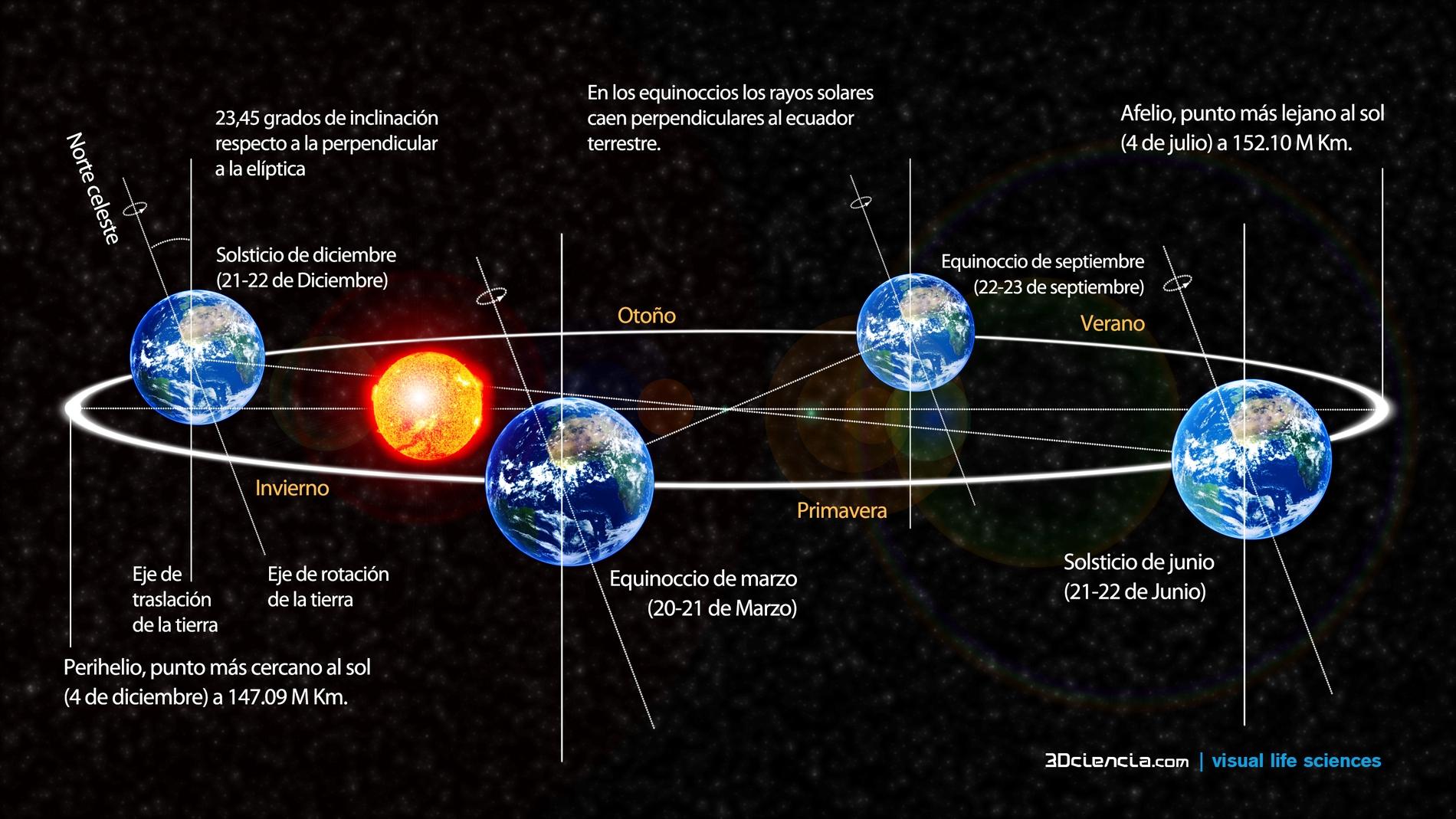 Esquema de los puntos orbitales de la Tierra