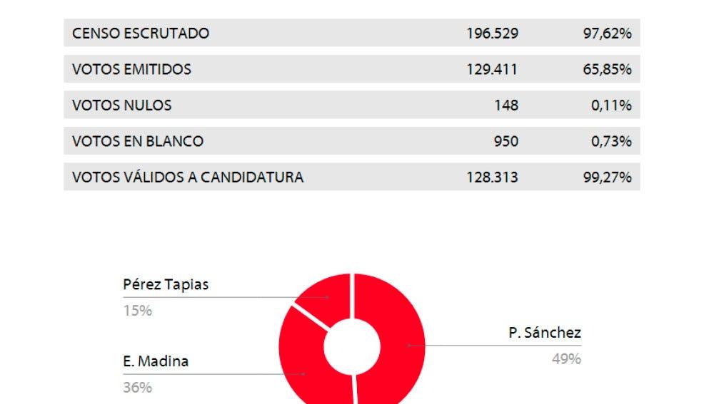 Pedro Sánchez, líder del PSOE con el 97,62% de los votos escrutados