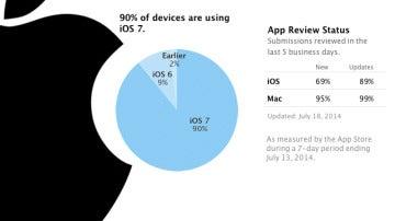 Datos oficiales de Apple