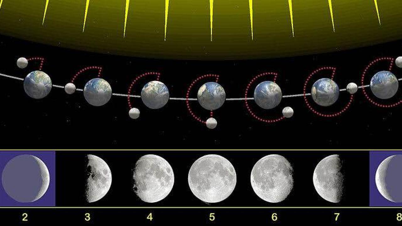 La Luna no tiene cuatro fases, sino ocho | TECNOXPLORA