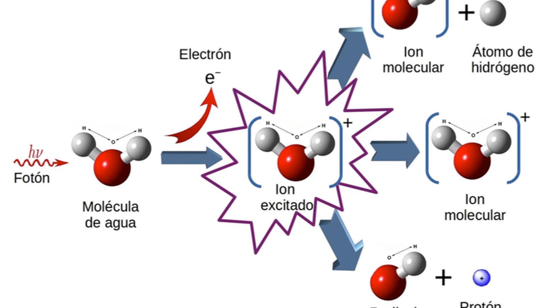 Descrita la fragmentación del agua ioniz