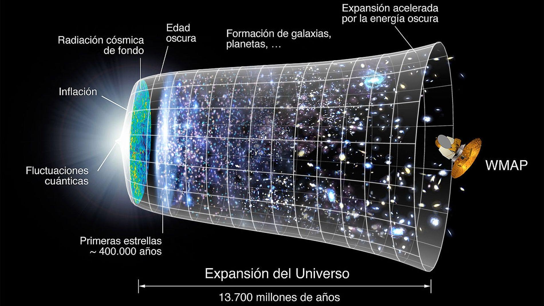 Historia del universo a partir del Big Bang