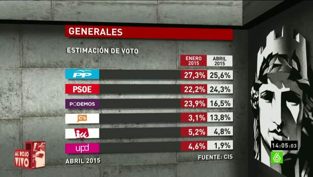 Barómetro del CIS en intención de voto sobre las próximas elecciones generales