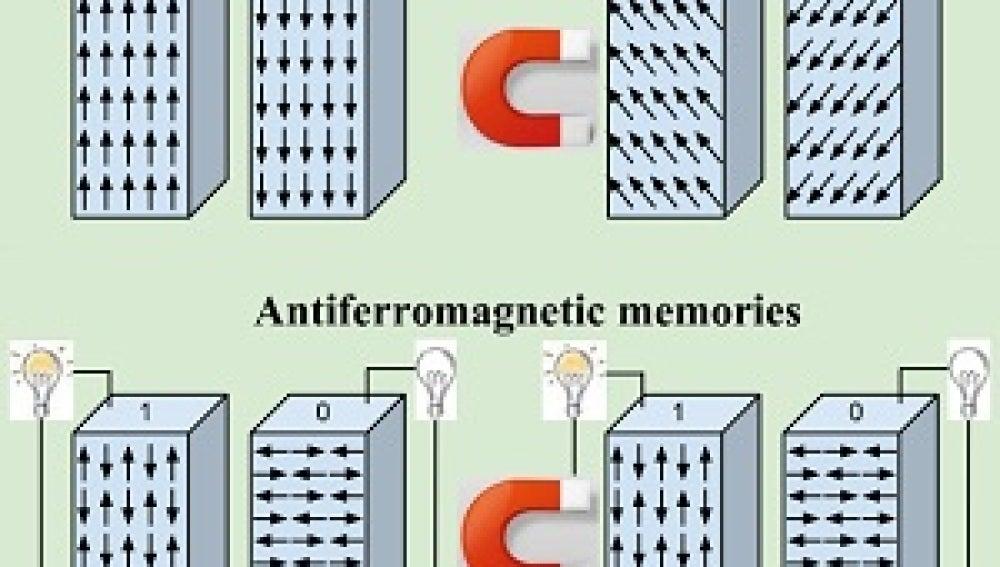 Memorias antiferromagnéticas para almacenar mejor la información ...