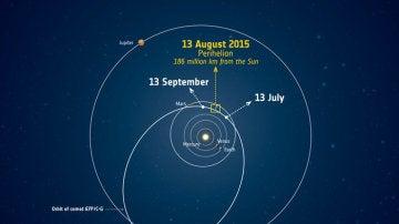 El cometa se acerca al perihelio