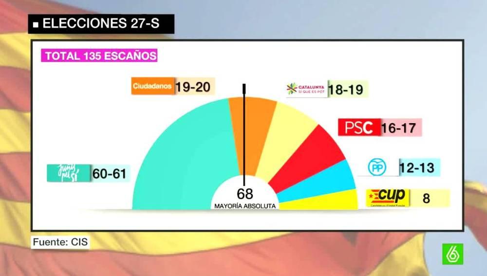 Elecciones 27S según el CIS