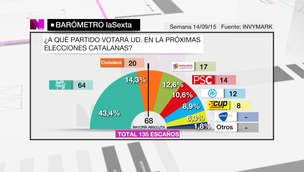 Barómetro elecciones 27S