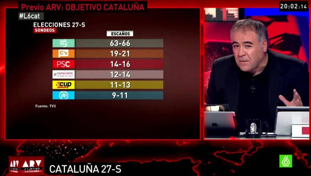 Sondeo TV3 sobre el 27S