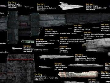 Comparativa de tamaños de naves espaciales