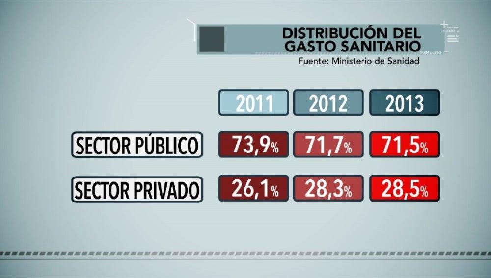 Distribución del gasto sanitario