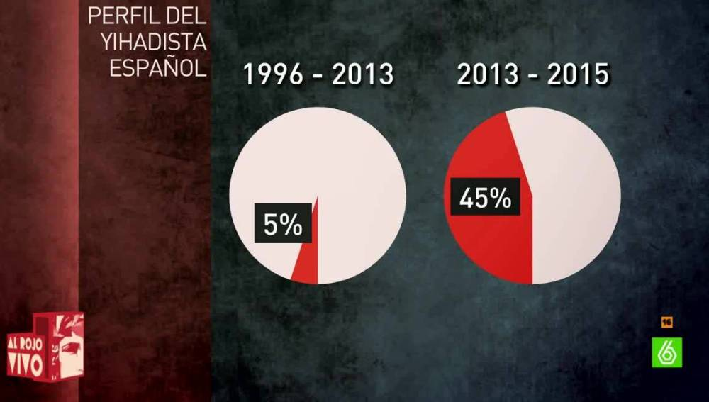 El perfil del yihadista español