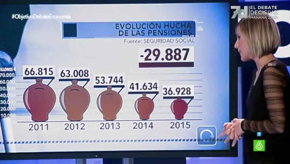 Natalia habla sobre los datos de las pensiones